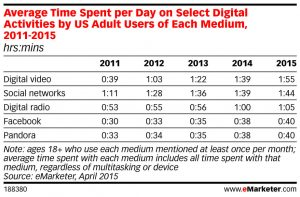 eMarketer rise of dig video graph