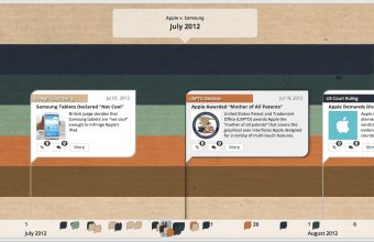 Create the Best Case Timeline for Your Trial